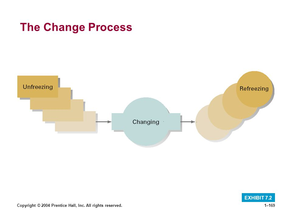 Copyright © 2004 Prentice Hall, Inc. All rights reserved.1–169 The Change Process EXHIBIT 7.2