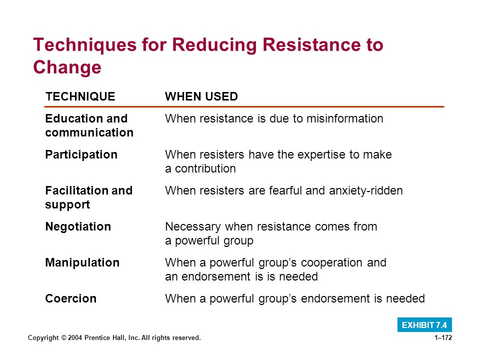 Copyright © 2004 Prentice Hall, Inc. All rights reserved.1–172 Techniques for Reducing Resistance to Change EXHIBIT 7.4 TECHNIQUEWHEN USED Education a