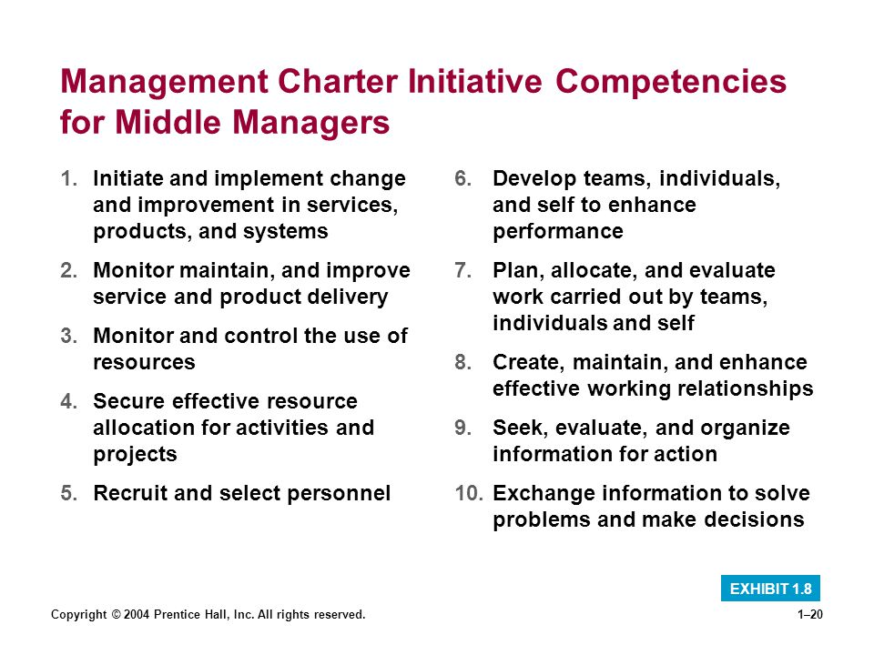 Copyright © 2004 Prentice Hall, Inc. All rights reserved.1–20 Management Charter Initiative Competencies for Middle Managers 1.Initiate and implement