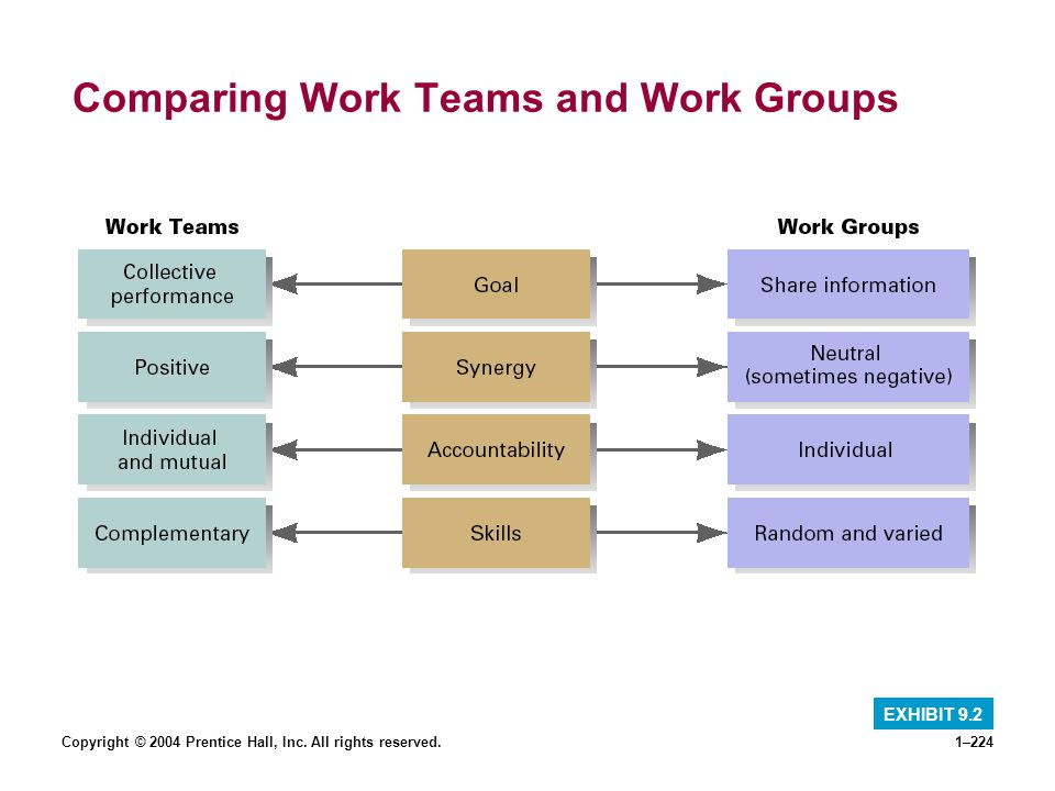 Copyright © 2004 Prentice Hall, Inc. All rights reserved.1–224 Comparing Work Teams and Work Groups EXHIBIT 9.2