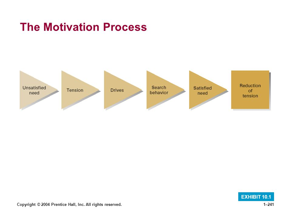 Copyright © 2004 Prentice Hall, Inc. All rights reserved.1–241 The Motivation Process EXHIBIT 10.1