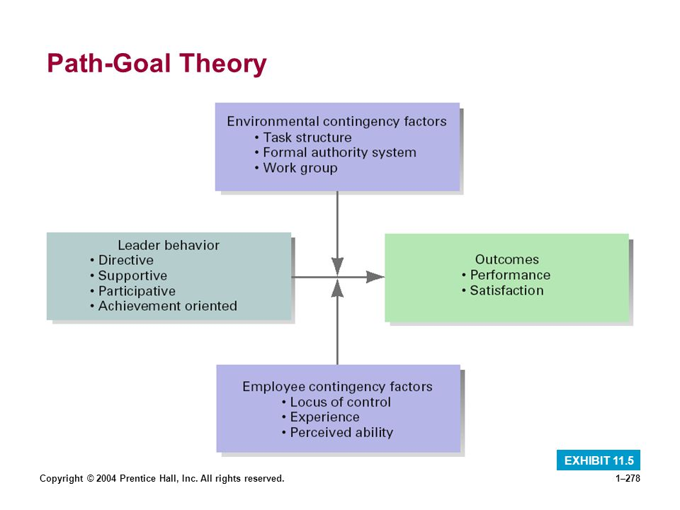 Copyright © 2004 Prentice Hall, Inc. All rights reserved.1–278 Path-Goal Theory EXHIBIT 11.5