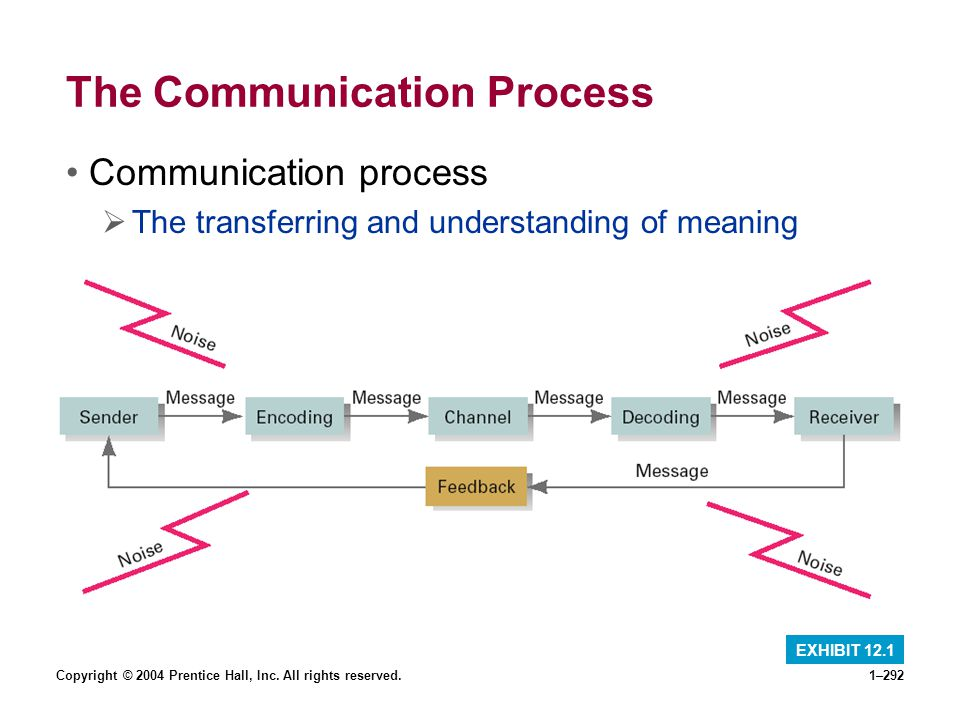 Copyright © 2004 Prentice Hall, Inc. All rights reserved.1–292 The Communication Process Communication process The transferring and understanding of m
