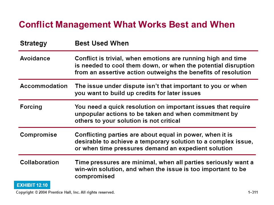 Copyright © 2004 Prentice Hall, Inc. All rights reserved.1–311 Conflict Management What Works Best and When EXHIBIT 12.10 StrategyBest Used When Avoid