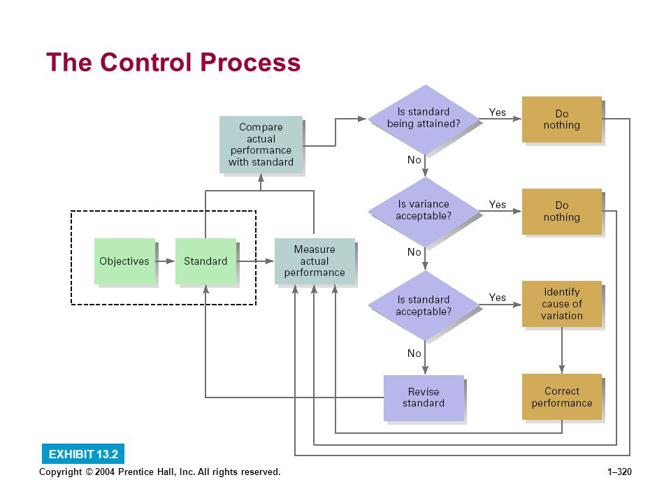 Copyright © 2004 Prentice Hall, Inc. All rights reserved.1–320 The Control Process EXHIBIT 13.2