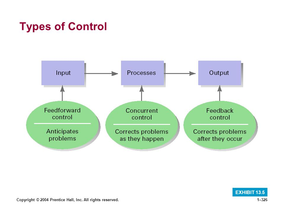 Copyright © 2004 Prentice Hall, Inc. All rights reserved.1–326 Types of Control EXHIBIT 13.5