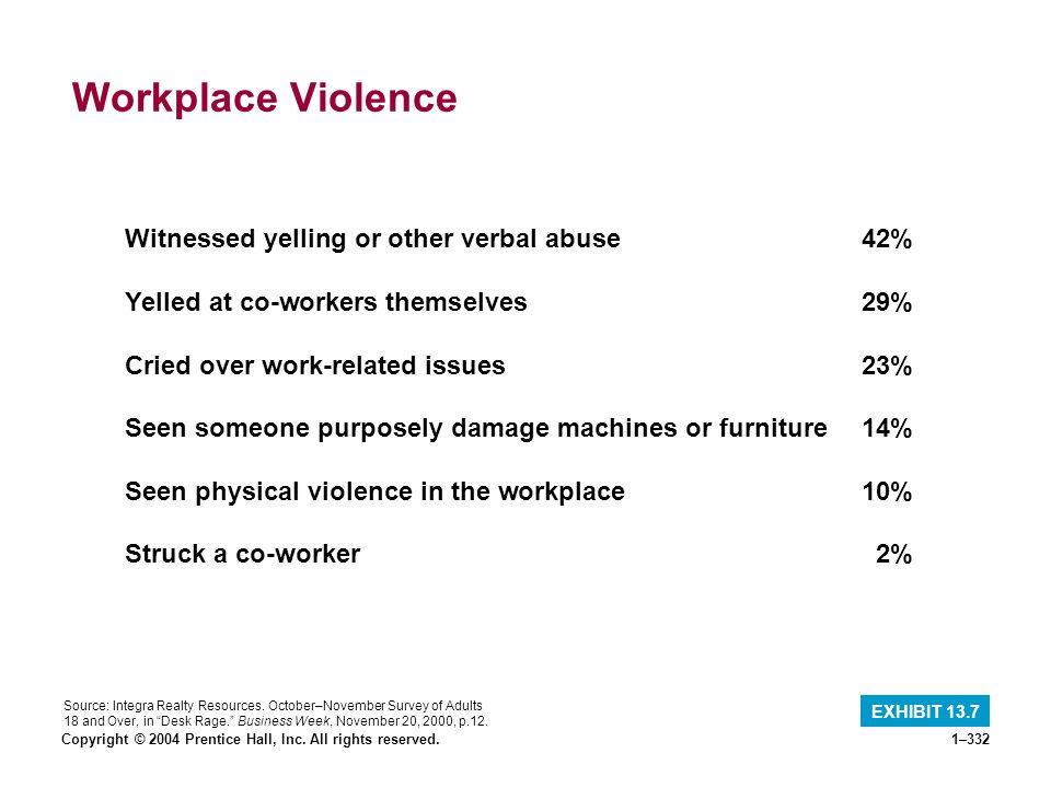 Copyright © 2004 Prentice Hall, Inc. All rights reserved.1–332 Workplace Violence EXHIBIT 13.7 Witnessed yelling or other verbal abuse42% Yelled at co