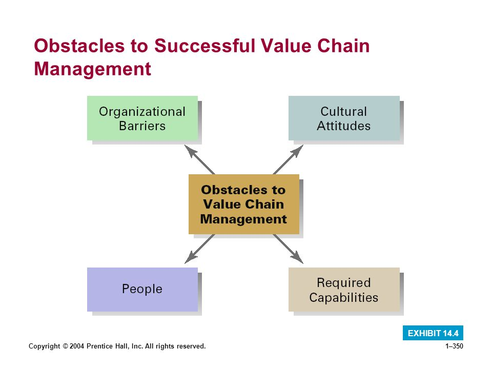 Copyright © 2004 Prentice Hall, Inc. All rights reserved.1–350 Obstacles to Successful Value Chain Management EXHIBIT 14.4