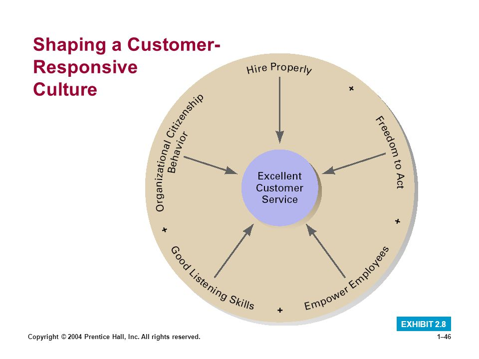 Copyright © 2004 Prentice Hall, Inc. All rights reserved.1–46 Shaping a Customer- Responsive Culture EXHIBIT 2.8