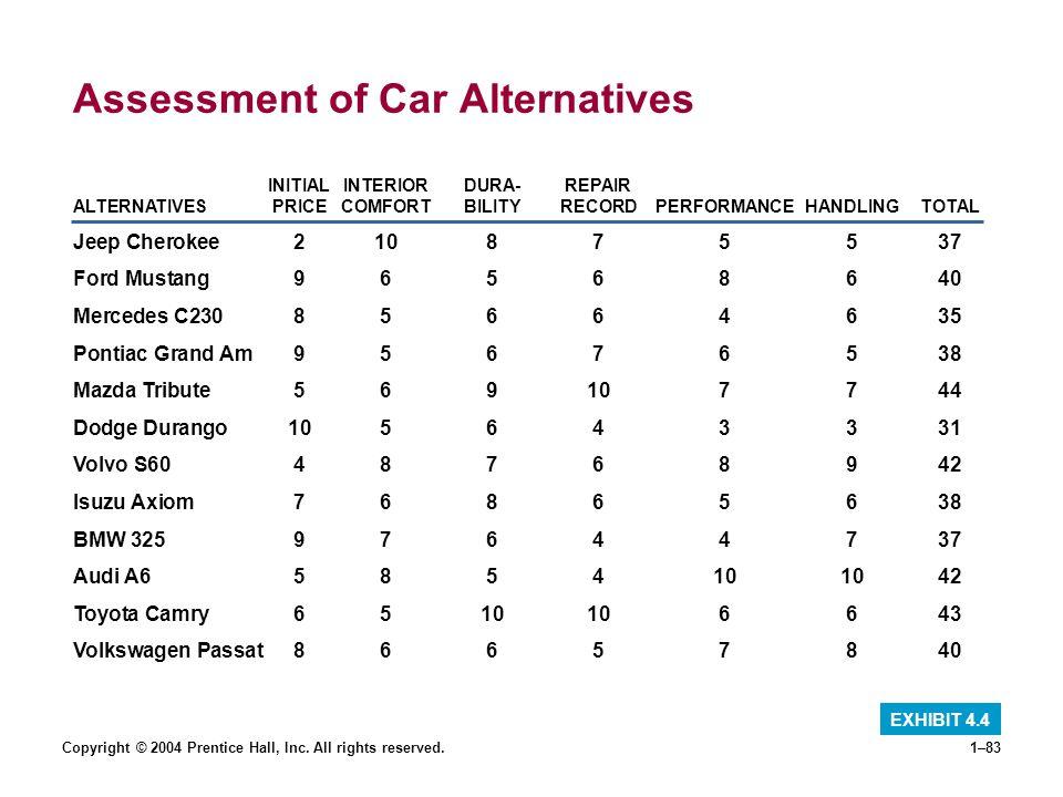 Copyright © 2004 Prentice Hall, Inc. All rights reserved.1–83 Assessment of Car Alternatives EXHIBIT 4.4 INITIALINTERIORDURA-REPAIR ALTERNATIVESPRICEC