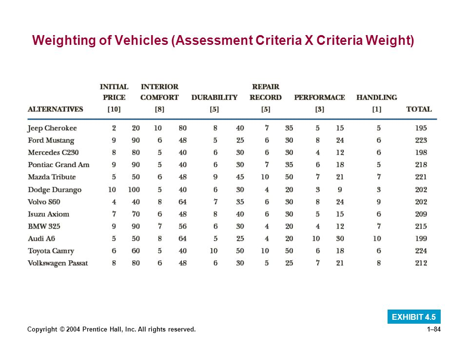 Copyright © 2004 Prentice Hall, Inc. All rights reserved.1–84 Weighting of Vehicles (Assessment Criteria X Criteria Weight) EXHIBIT 4.5