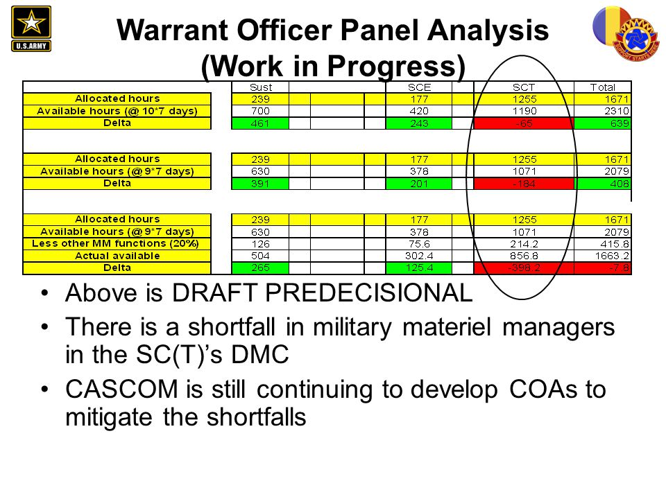 Warrant Officer Panel Analysis (Work in Progress) Above is DRAFT PREDECISIONAL There is a shortfall in military materiel managers in the SC(T)s DMC CA