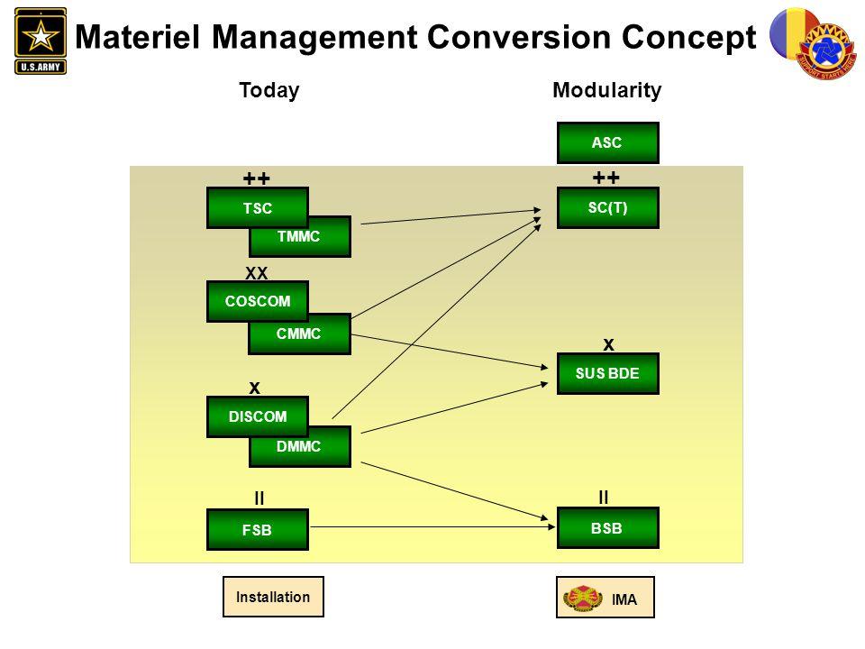 FORSCOM G-4 SMT UNCLAS Materiel Management Conversion Concept ModularityToday x ++ XX X II CMMC COSCOM DMMC DISCOM FSB TSC ASC BSB II SUS BDE TMMC TSC Installation IMA x