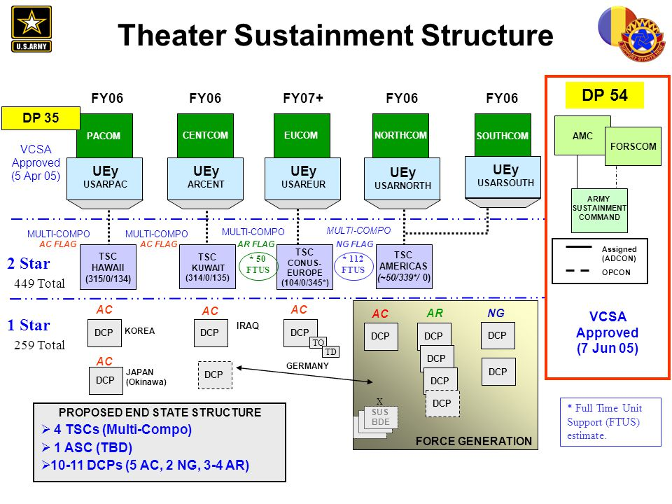 Theater Sustainment Structure DCP 1 Star EUCOM CENTCOM UEy ARCENT MULTI-COMPO 2 Star MULTI-COMPO TSC HAWAII (315/0/134) DCP PACOM UEy USARPAC UEy USAR