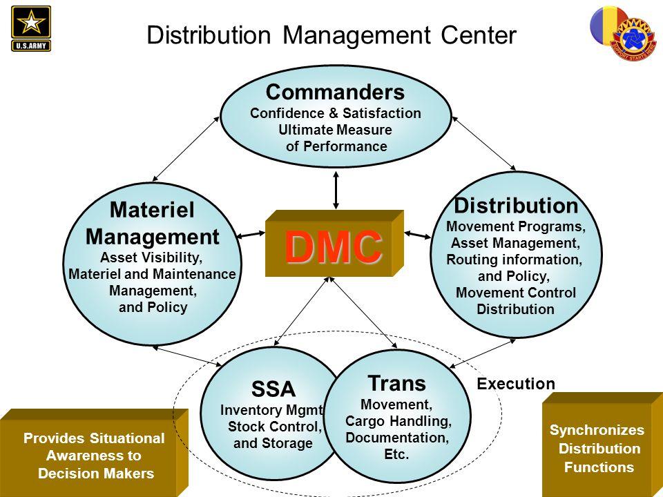 FORSCOM G-4 SMT UNCLAS Materiel Management Support Concerns Materiel Management from a remote location…… How do we.