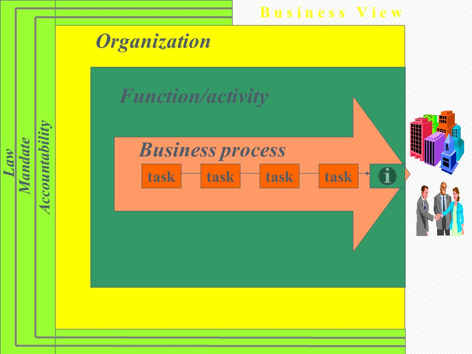 Organization Function/activity Law Accountability Mandate Business process task B u s i n e s s V i e w task