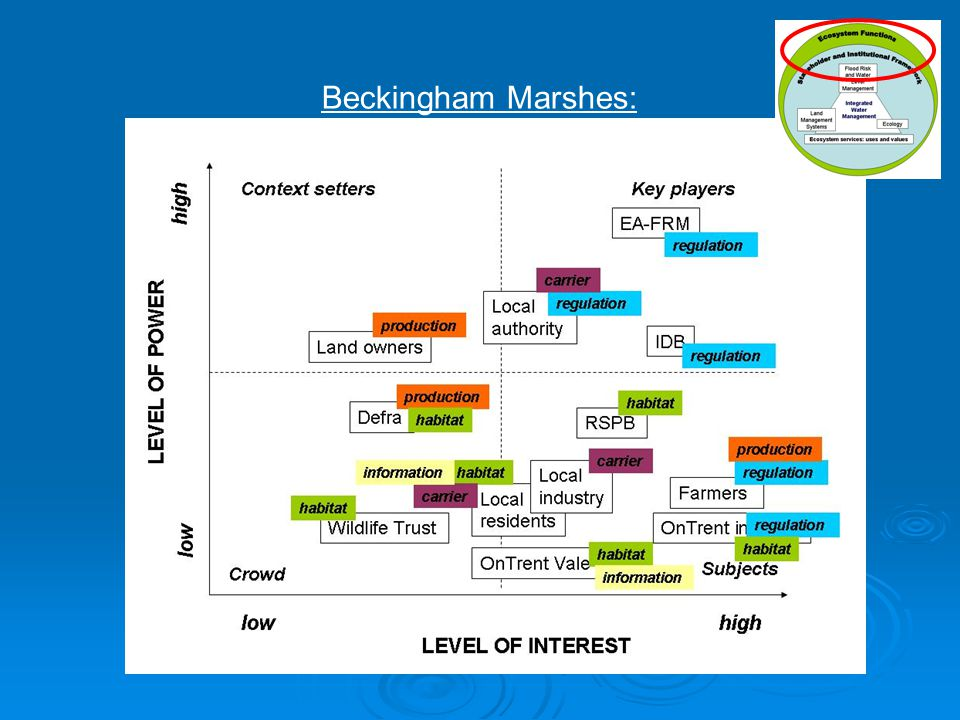 Beckingham Marshes: Stakeholder analysis: water level management