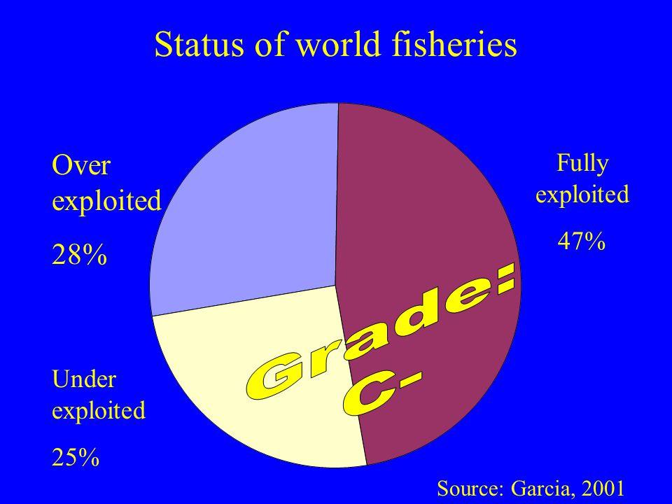 Over exploited 28% Status of world fisheries Fully exploited 47% Under exploited 25% Source: Garcia, 2001
