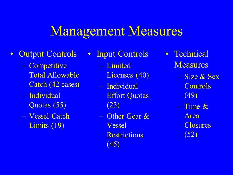 Management Measures Output Controls –Competitive Total Allowable Catch (42 cases) –Individual Quotas (55) –Vessel Catch Limits (19) Input Controls –Li