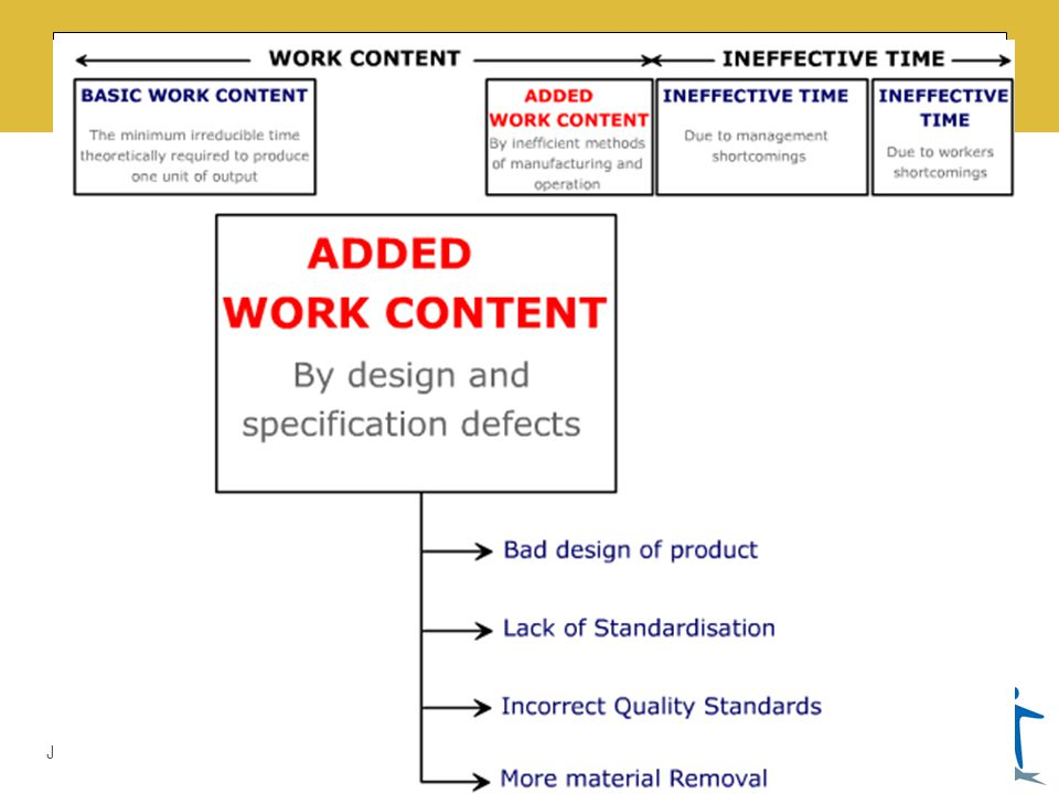 LMDA Introduction by Prof. Dr. Ali Sajjid, TI June 3, 2014 + + TOTAL WORK CONTENT =