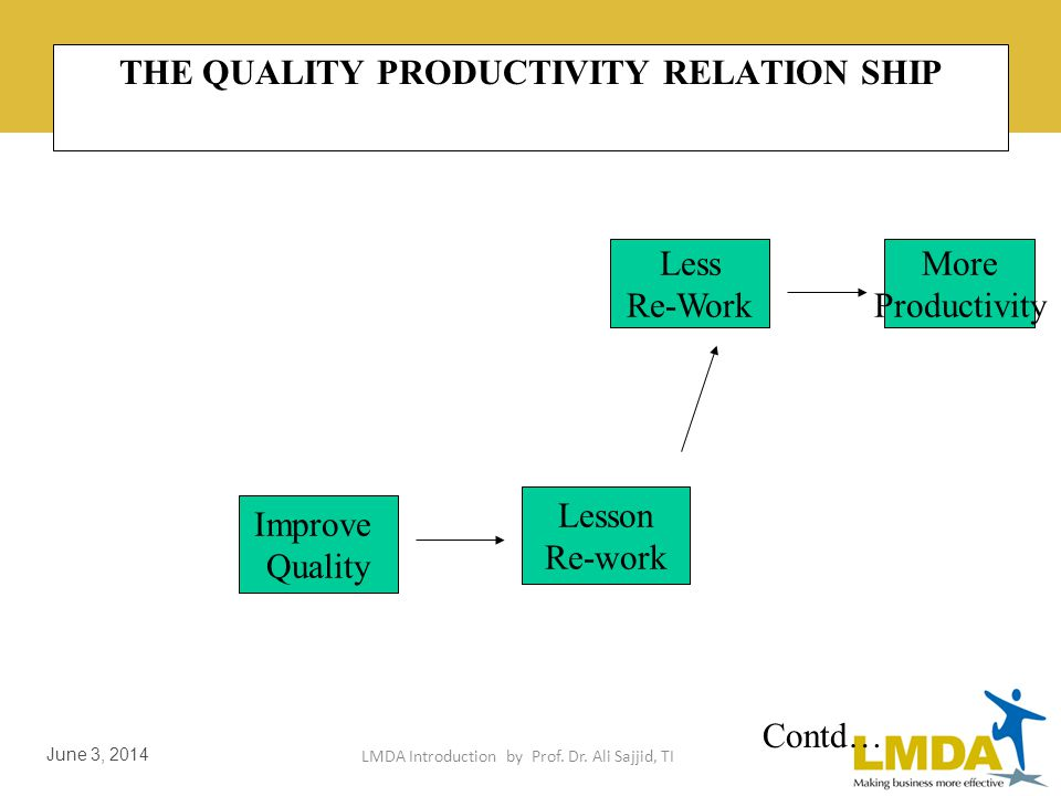 LMDA Introduction by Prof. Dr. Ali Sajjid, TI June 3, 2014 Productivity & Managerial Performance Productivity is a summary measure of the quantity & q