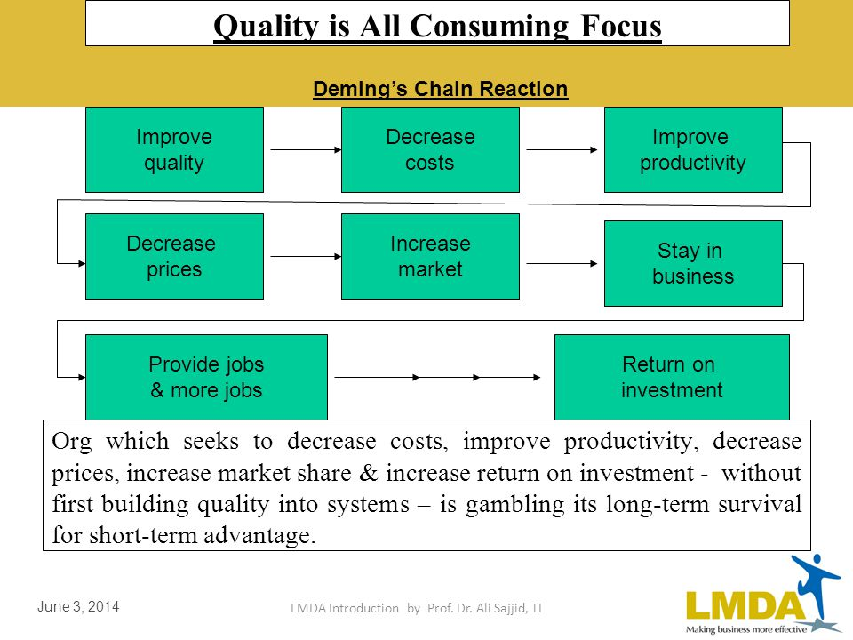 LMDA Introduction by Prof. Dr. Ali Sajjid, TI June 3, 2014 Demings Chain Reaction Improve Quality COST DECREASE BECAUSE OF LESS REWORK, FEWER DELAYS,
