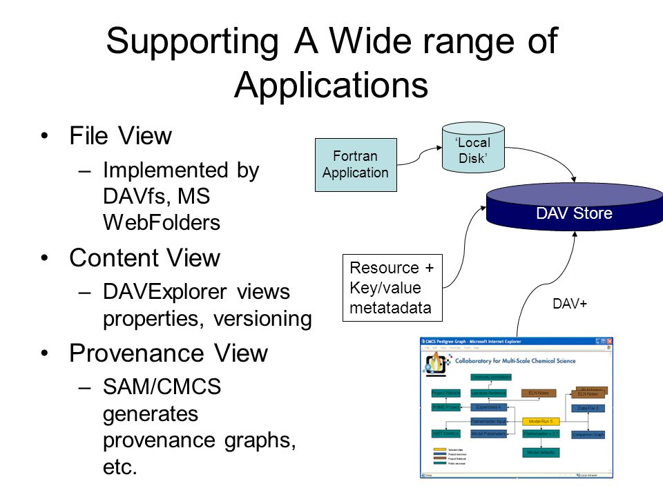 Supporting A Wide range of Applications File View –Implemented by DAVfs, MS WebFolders Content View –DAVExplorer views properties, versioning Provenance View –SAM/CMCS generates provenance graphs, etc.