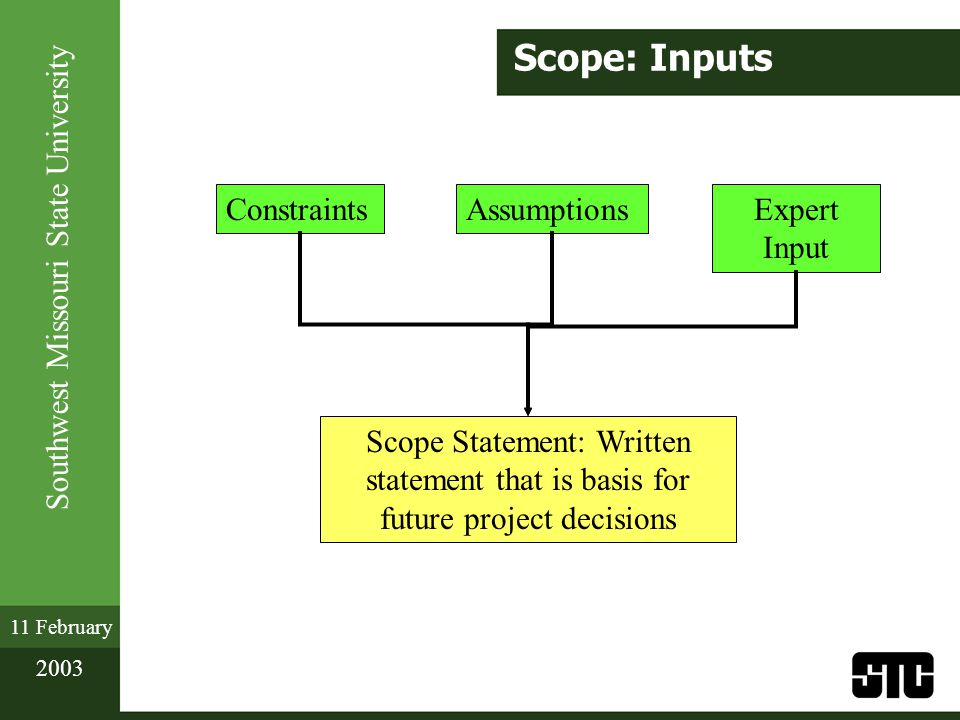 Southwest Missouri State University 11 February 2003 Scope: Inputs Scope Statement: Written statement that is basis for future project decisions ConstraintsAssumptionsExpert Input