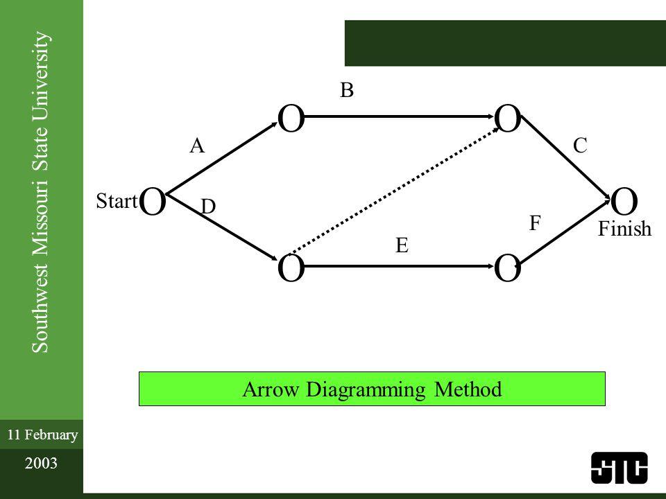 Southwest Missouri State University 11 February 2003 Finish B O OO OO O Start A D E C F Arrow Diagramming Method