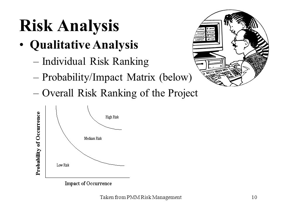 Taken from PMM Risk Management10 Risk Analysis Qualitative Analysis –Individual Risk Ranking –Probability/Impact Matrix (below) –Overall Risk Ranking