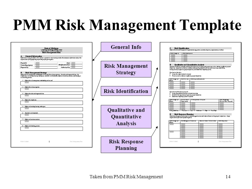 Taken from PMM Risk Management14 PMM Risk Management Template General Info Risk Management Strategy Risk Response Planning Risk Identification Qualita