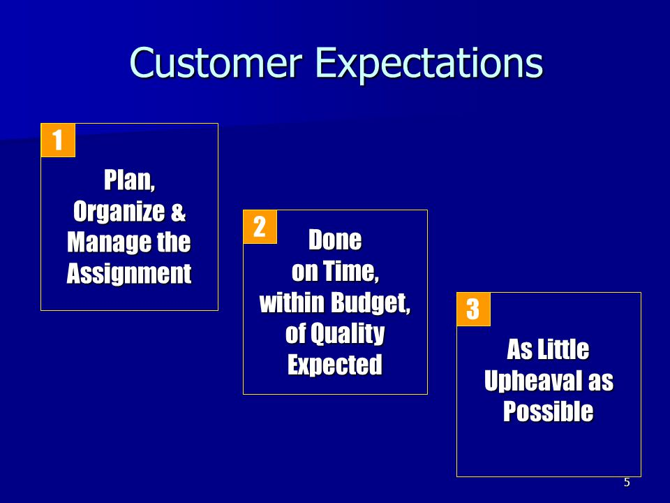 5 Customer Expectations Plan, Organize & Manage the Assignment As Little Upheaval as Possible Done on Time, within Budget, of Quality Expected 1 2 3