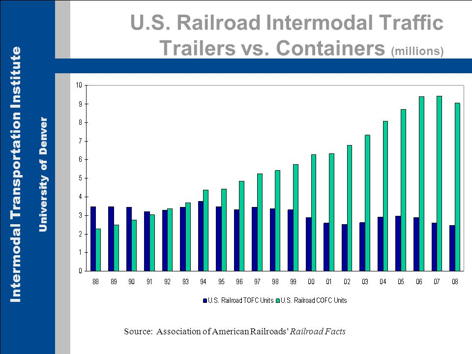 Intermodal Transportation Institute University of Denver U.S. Railroad Intermodal Traffic Trailers vs. Containers (millions) Source: Association of Am