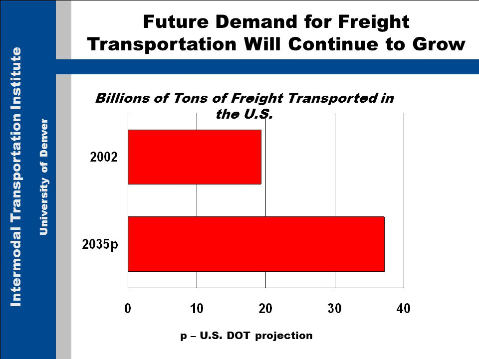 Intermodal Transportation Institute University of Denver Future Demand for Freight Transportation Will Continue to Grow p – U.S.
