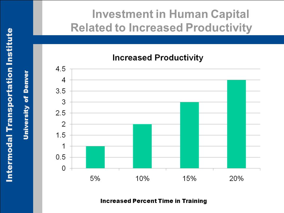 Intermodal Transportation Institute University of Denver Investment in Human Capital Related to Increased Productivity Increased Percent Time in Training