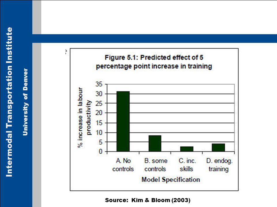Intermodal Transportation Institute University of Denver Source: Kim & Bloom (2003)
