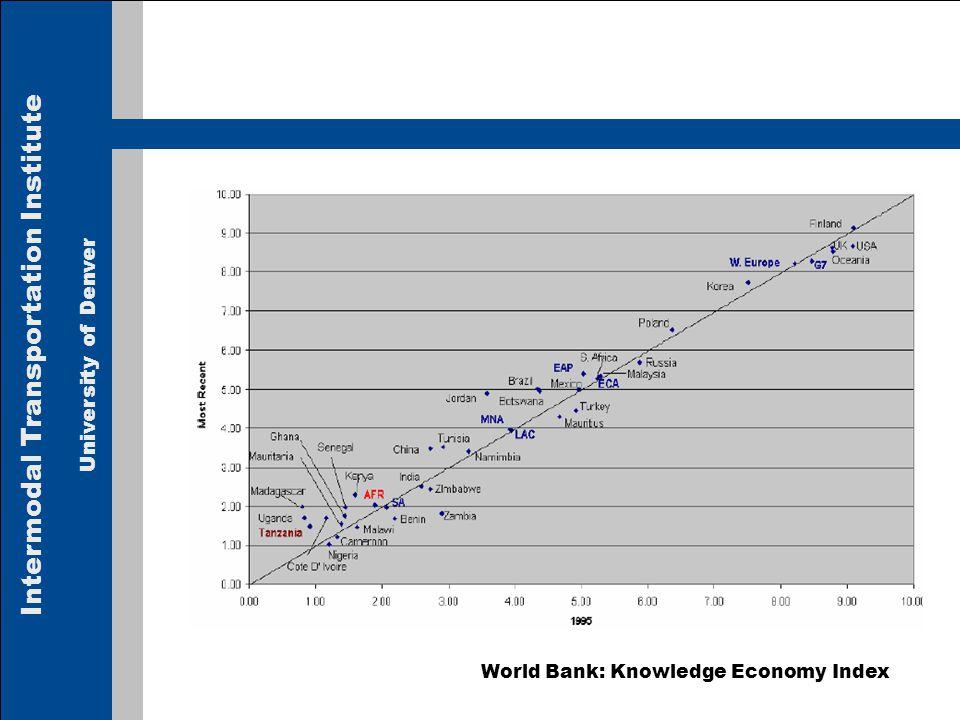 Intermodal Transportation Institute University of Denver World Bank: Knowledge Economy Index