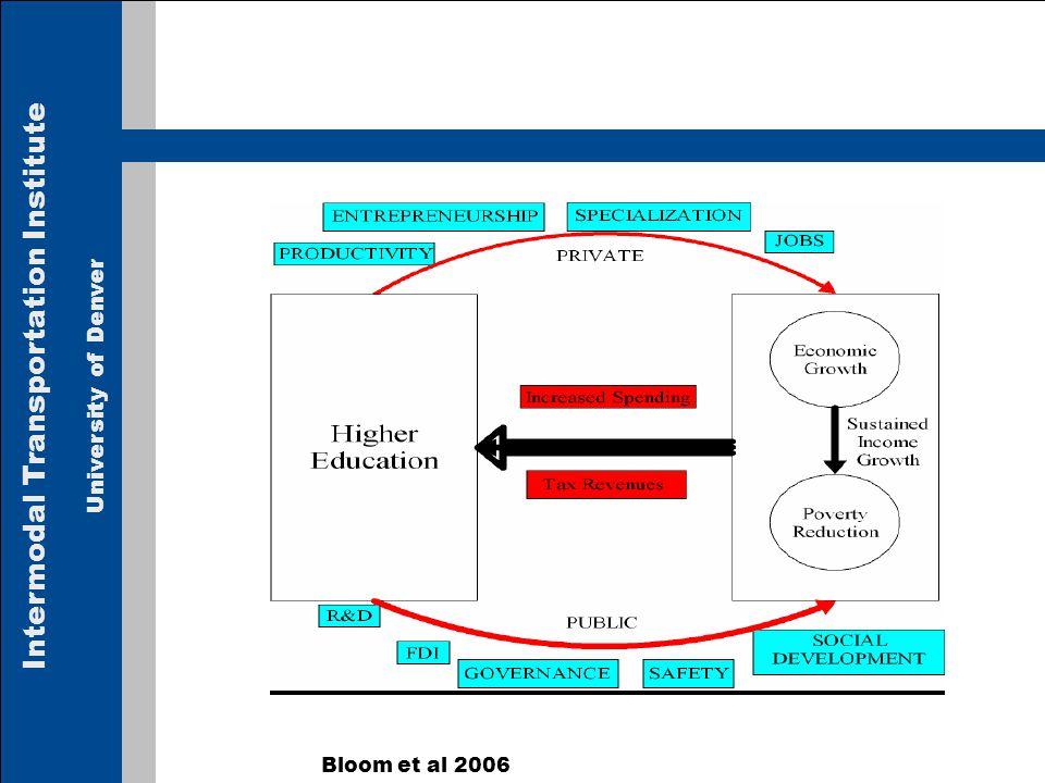Intermodal Transportation Institute University of Denver Bloom et al 2006