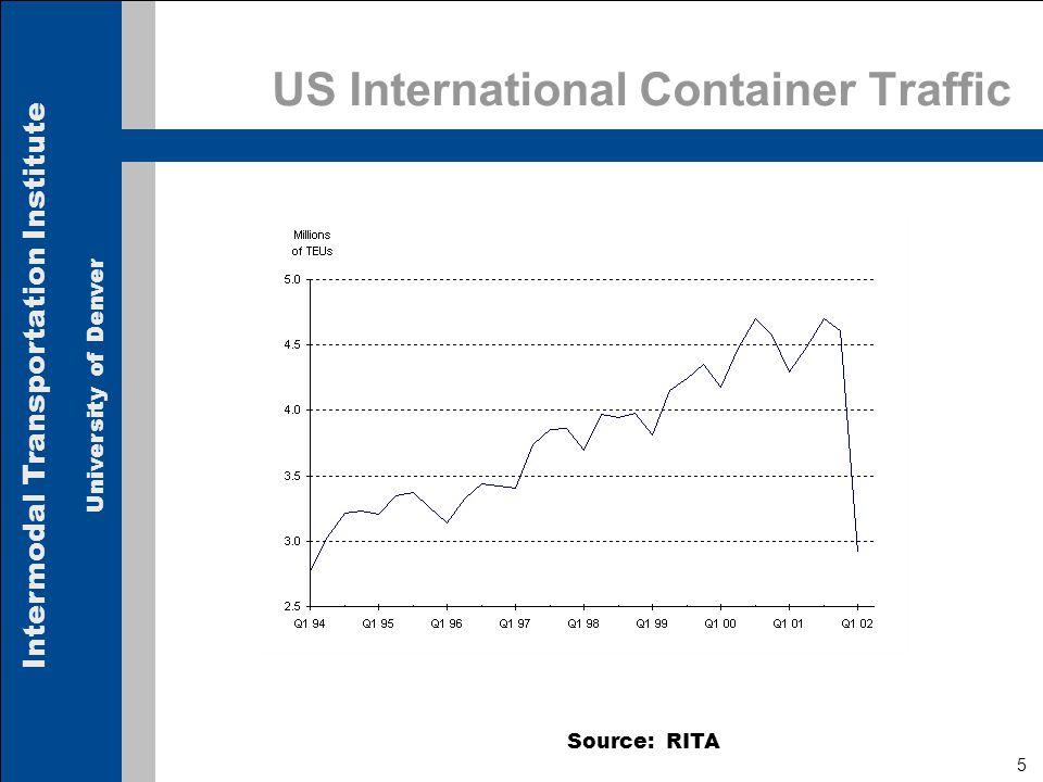 Intermodal Transportation Institute University of Denver Railroad Employee Productivity Class I Railroads, Ton-Miles Per Freight Service Employee Source: Railroad Facts, AAR Millions
