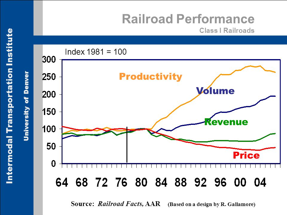 Intermodal Transportation Institute University of Denver Railroad Performance Class I Railroads Index 1981 = 100 Source: Railroad Facts, AAR (Based on a design by R.