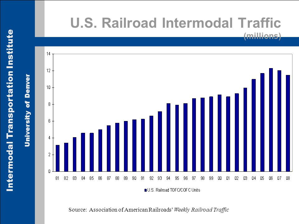 Intermodal Transportation Institute University of Denver U.S. Railroad Intermodal Traffic (millions) Source: Association of American Railroads Weekly