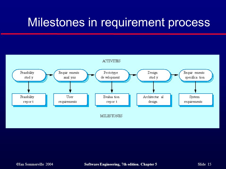 ©Ian Sommerville 2004Software Engineering, 7th edition. Chapter 5 Slide 15 Milestones in requirement process