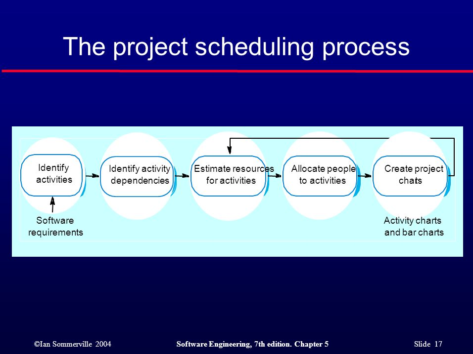 ©Ian Sommerville 2004Software Engineering, 7th edition. Chapter 5 Slide 17 The project scheduling process Estimate resources for activities Identify a
