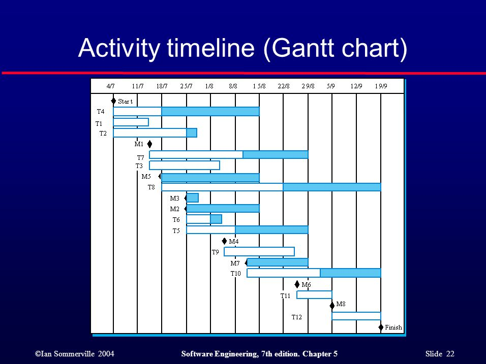 ©Ian Sommerville 2004Software Engineering, 7th edition. Chapter 5 Slide 22 Activity timeline (Gantt chart)