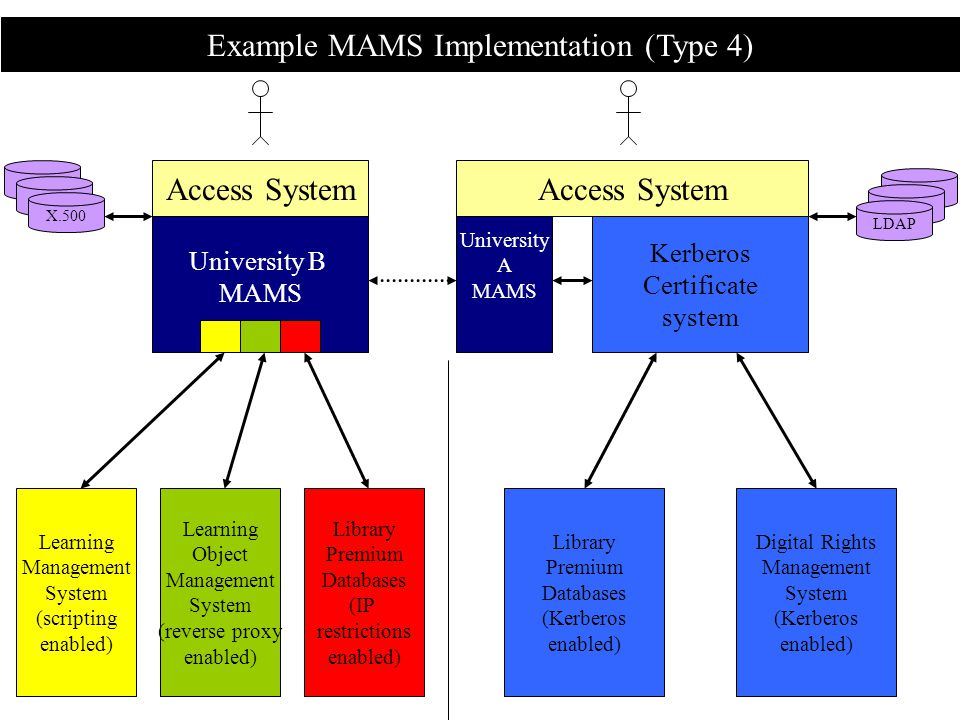 Example MAMS Implementation (Type 4) Access System Library Premium Databases (Kerberos enabled) Digital Rights Management System (Kerberos enabled) Kerberos Certificate system University A MAMS University B MAMS LDAP X.500 Access System Learning Management System (scripting enabled) Learning Object Management System (reverse proxy enabled) Library Premium Databases (IP restrictions enabled)