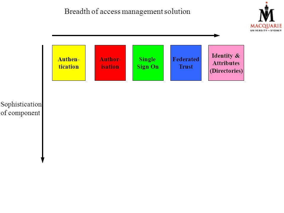 Sophistication of component Breadth of access management solution Authen- tication Author- isation Single Sign On Identity & Attributes (Directories) Federated Trust