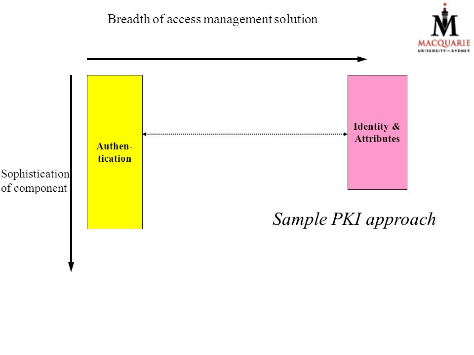 Breadth of access management solution Authen- tication Identity & Attributes Sample PKI approach Sophistication of component