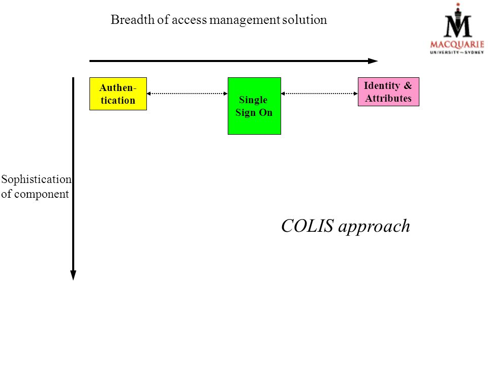 Breadth of access management solution Authen- tication Single Sign On Identity & Attributes COLIS approach Sophistication of component