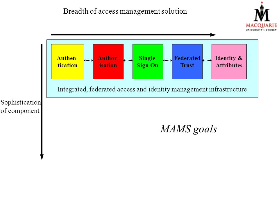 Integrated, federated access and identity management infrastructure Breadth of access management solution Authen- tication Author- isation Single Sign On Identity & Attributes Federated Trust MAMS goals Sophistication of component