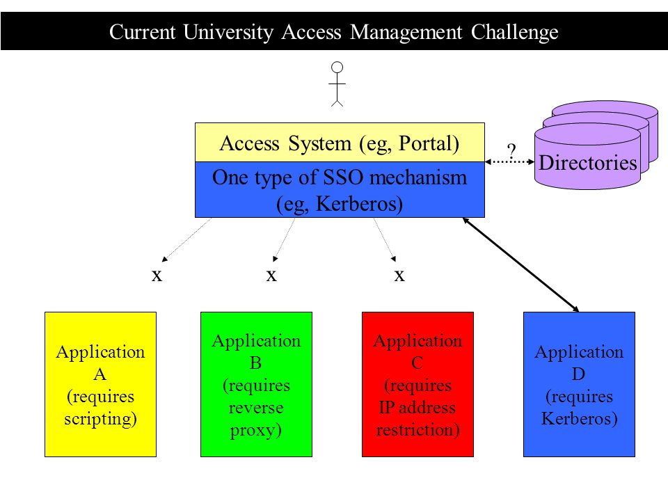 Current University Access Management Challenge Access System (eg, Portal) One type of SSO mechanism (eg, Kerberos) Application A (requires scripting) Application B (requires reverse proxy) Application C (requires IP address restriction) Application D (requires Kerberos) xxx .